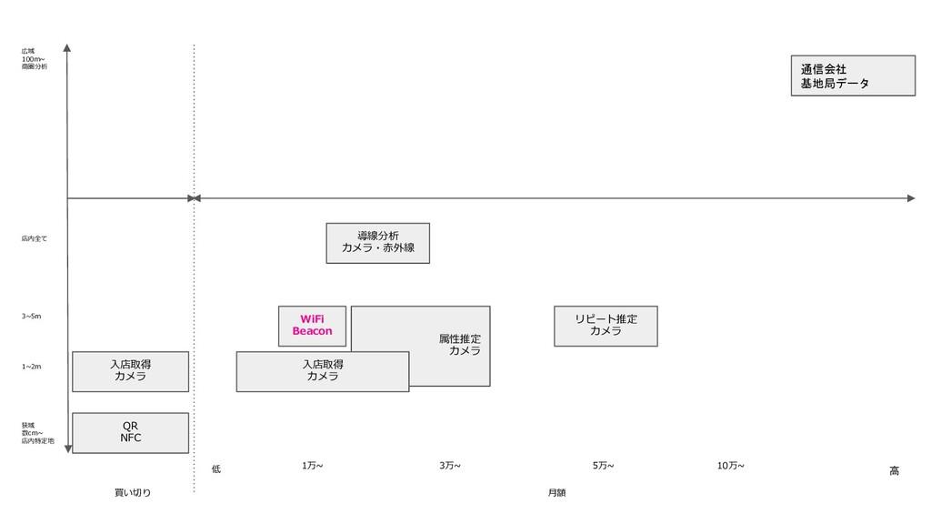 属性推定 カメラ 広域 100m~ 商圏分析 狭域 数cm~ 店内特定地 買い切り ⽉額 低 ...