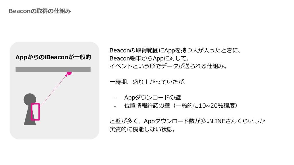 Beaconの取得の仕組み AppからのiBeaconが⼀般的 Beaconの取得範囲にApp...