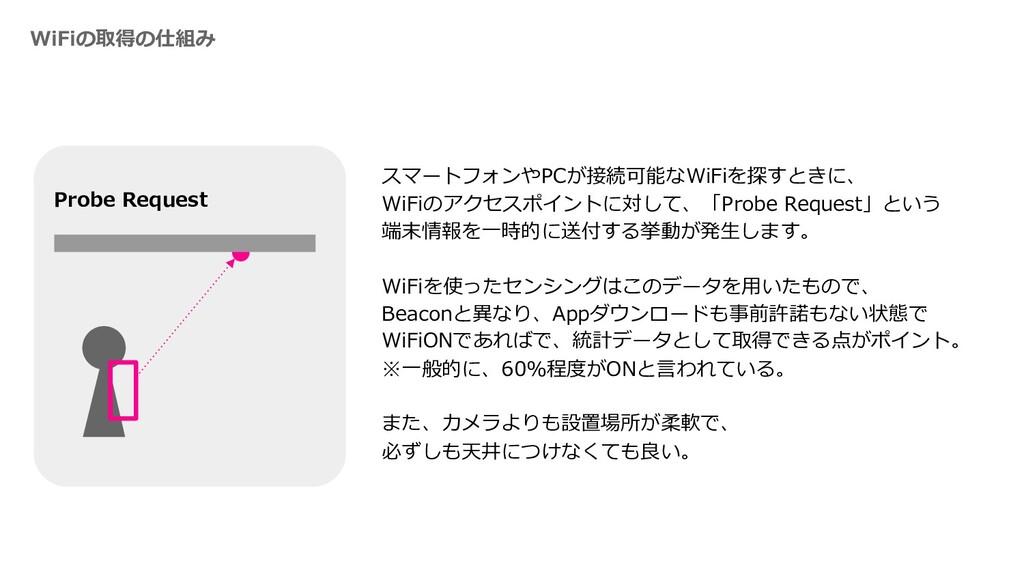 WiFiの取得の仕組み Probe Request スマートフォンやPCが接続可能なWiFiを...