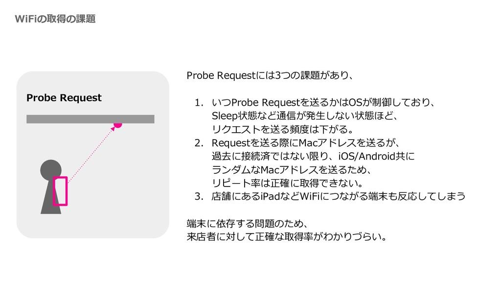 WiFiの取得の課題 Probe Requestには3つの課題があり、 1. いつProbe ...