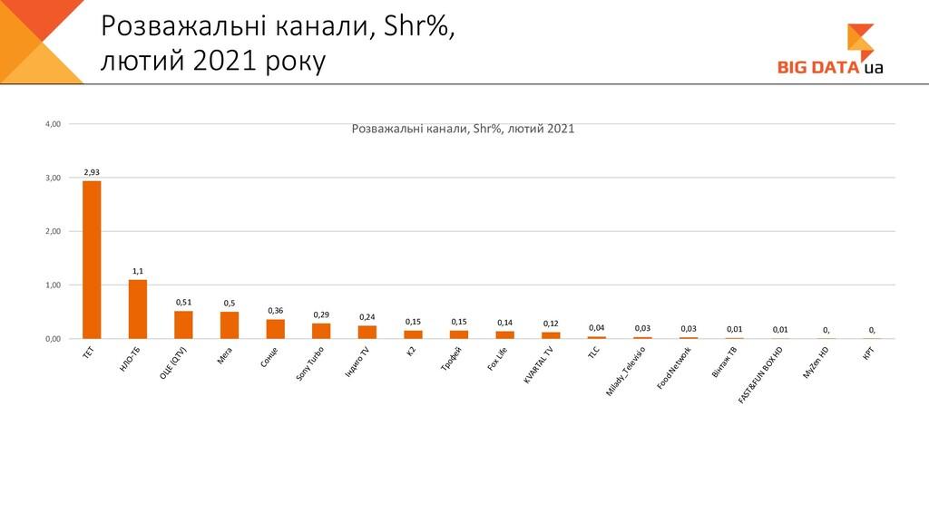 Розважальні канали, Shr%, лютий 2021 року 2,93 ...