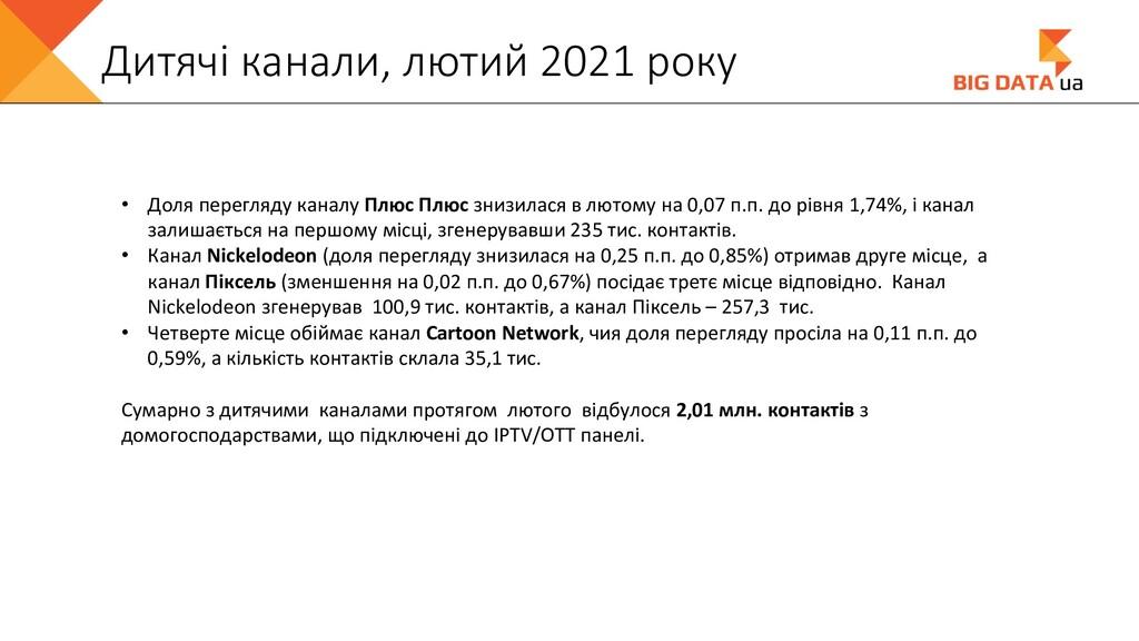 Дитячі канали, лютий 2021 року • Доля перегляду...