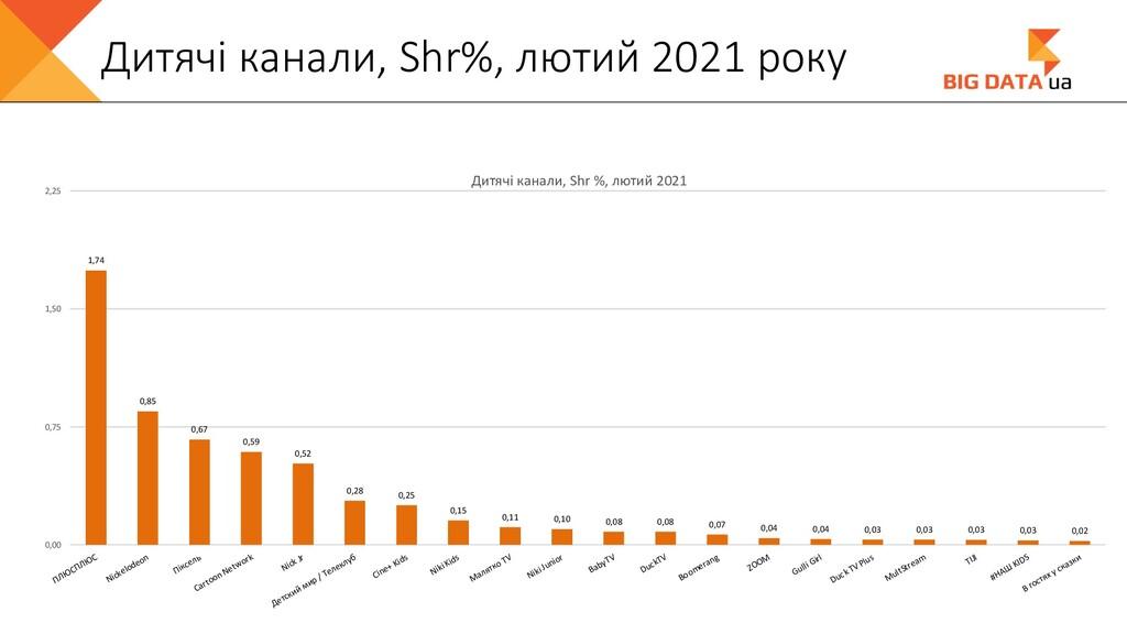Дитячі канали, Shr%, лютий 2021 року 1,74 0,85 ...