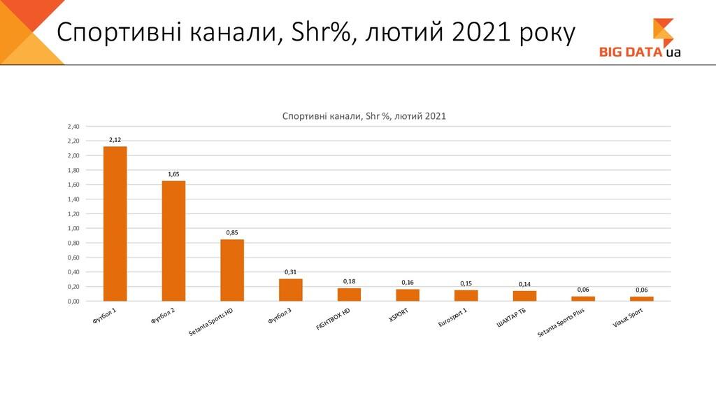 Спортивні канали, Shr%, лютий 2021 року 2,12 1,...