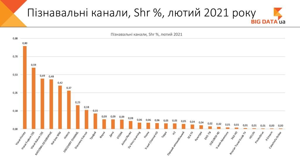 Пізнавальні канали, Shr %, лютий 2021 року 0,80...