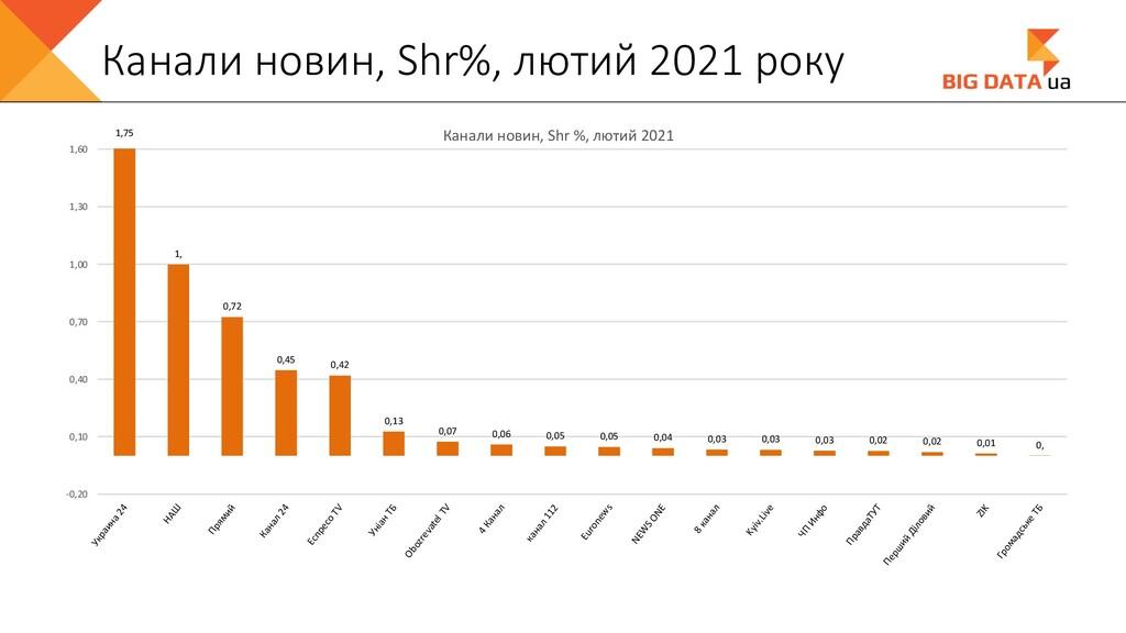 Канали новин, Shr%, лютий 2021 року 1,75 1, 0,7...