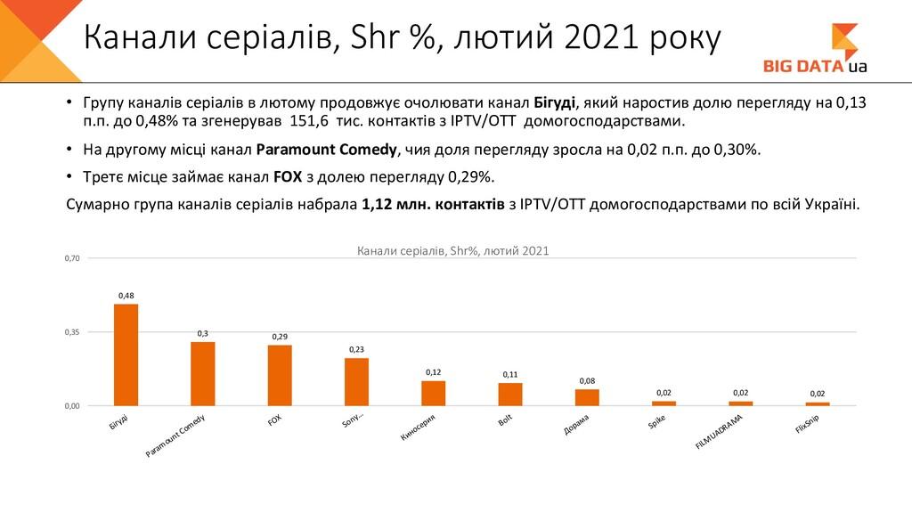 Канали серіалів, Shr %, лютий 2021 року • Групу...