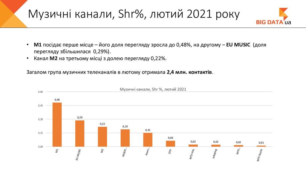 Музичні канали, Shr%, лютий 2021 року • М1 посі...