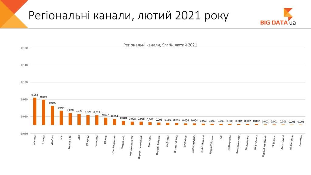 Регіональні канали, лютий 2021 року 0,064 0,059...