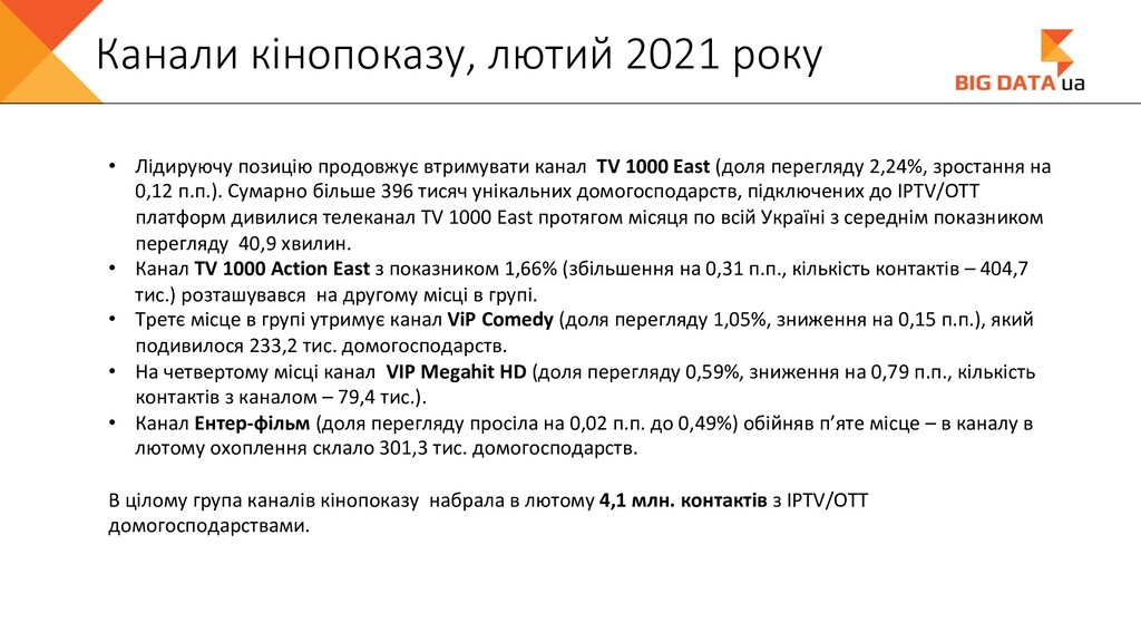 Канали кінопоказу, лютий 2021 року • Лідируючу ...