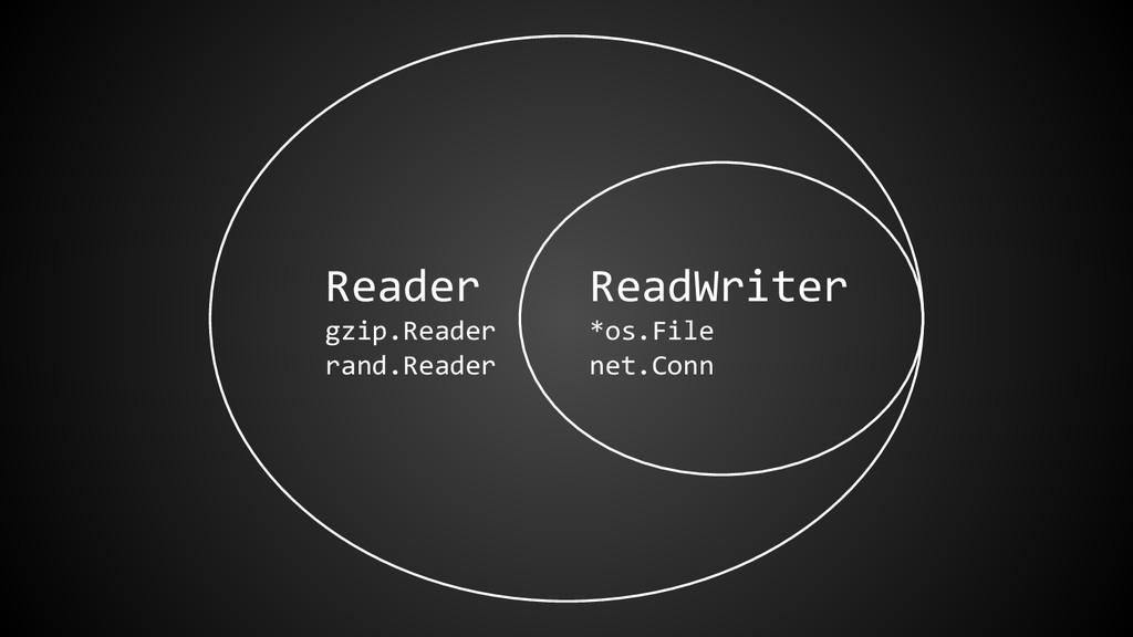 Reader gzip.Reader rand.Reader ReadWriter *os.F...