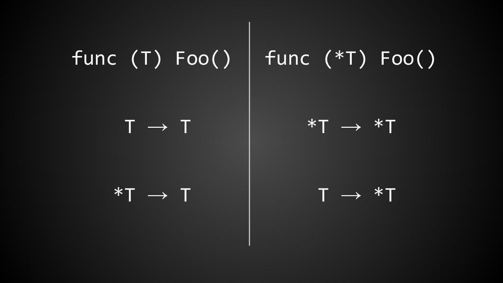 func (T) Foo() func (*T) Foo() T → T *T → *T *T...