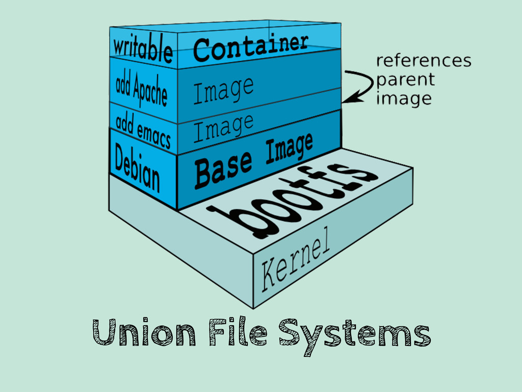 Union File Systems
