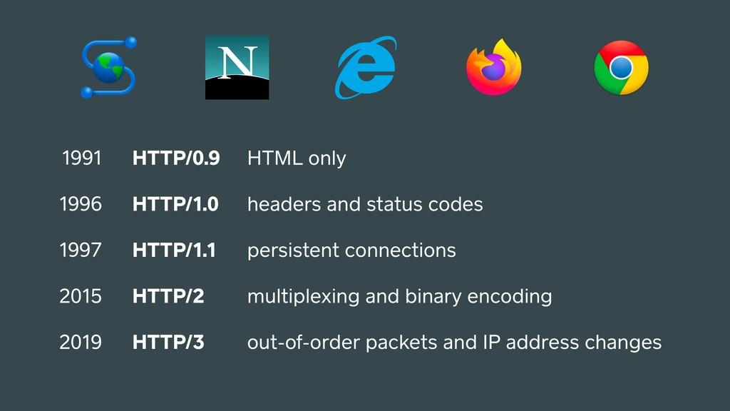 HTTP/0.9 HTTP/1.0 HTTP/1.1 HTTP/2 HTTP/3 1991 1...