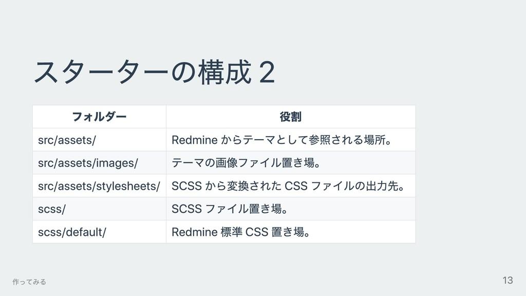 スターターの構成 2 フォルダー 役割 src/assets/ Redmine からテーマとし...