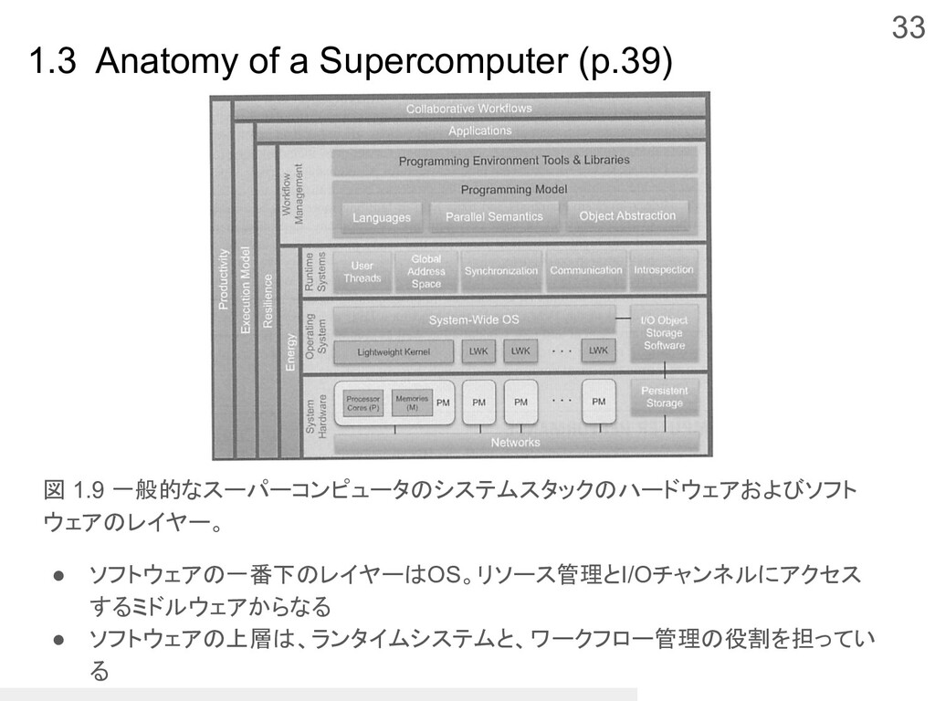 33 1.3 Anatomy of a Supercomputer (p.39) 図 1.9 ...