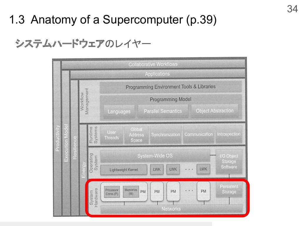 34 1.3 Anatomy of a Supercomputer (p.39) システムハー...