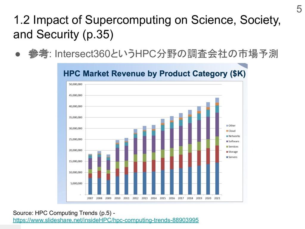 1.2 Impact of Supercomputing on Science, Societ...