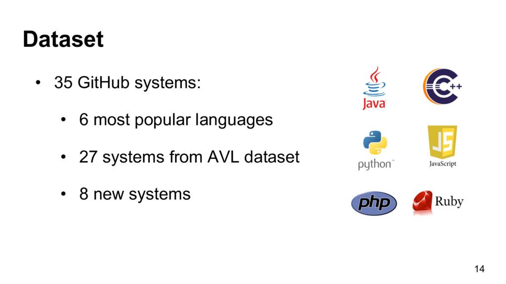 Dataset • 35 GitHub systems: • 6 most popular...