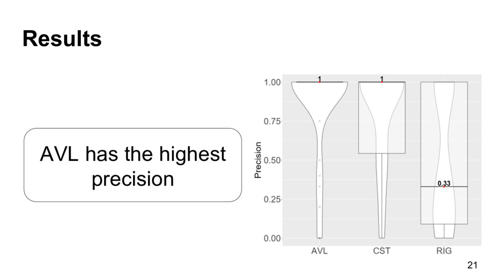 Results 21 AVL has the highest precision