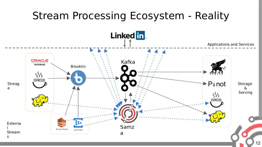 12 Stream Processing Ecosystem - Reality Applic...