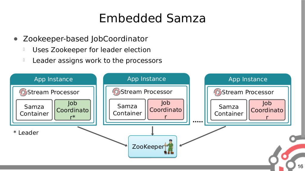 16 App Instance Embedded Samza ● Zookeeper-base...