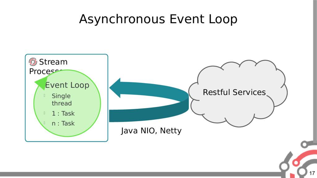 17 Asynchronous Event Loop Stream Processor Eve...