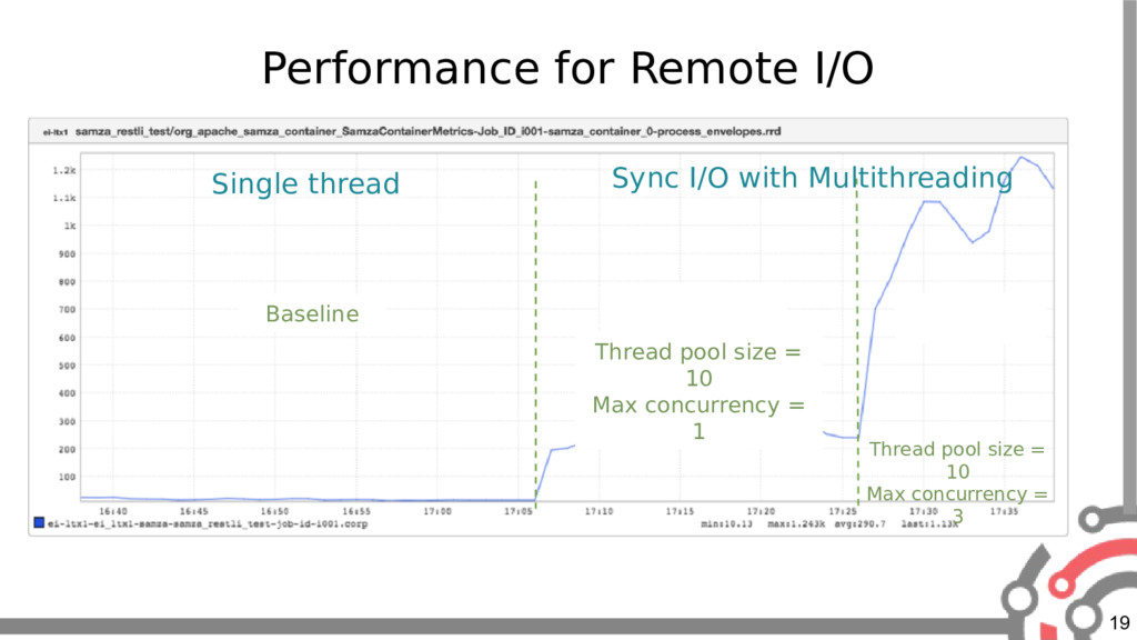 19 Performance for Remote I/O Baseline Thread p...