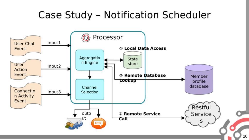 20 Case Study – Notification Scheduler Processo...