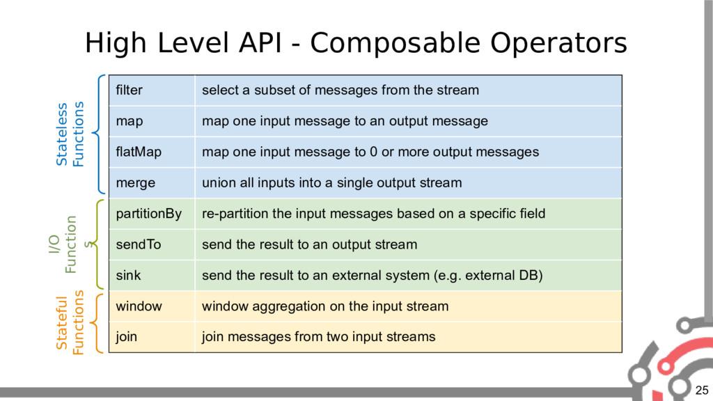 25 High Level API - Composable Operators filter...