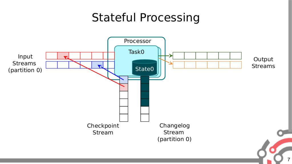 7 Stateful Processing Task Task0 State0 Changel...