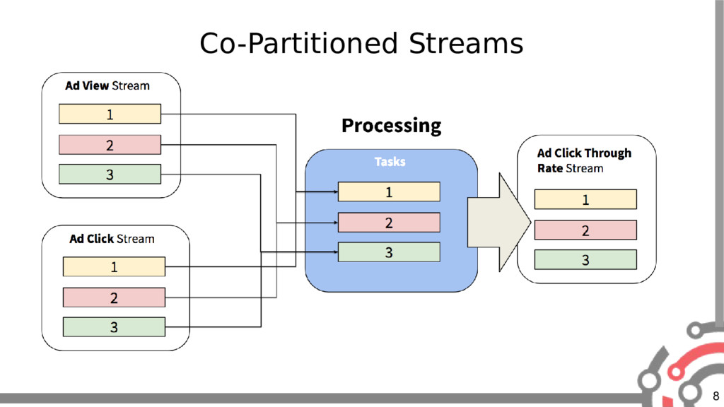 8 Co-Partitioned Streams