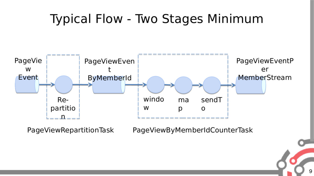 9 Typical Flow - Two Stages Minimum Re- partiti...