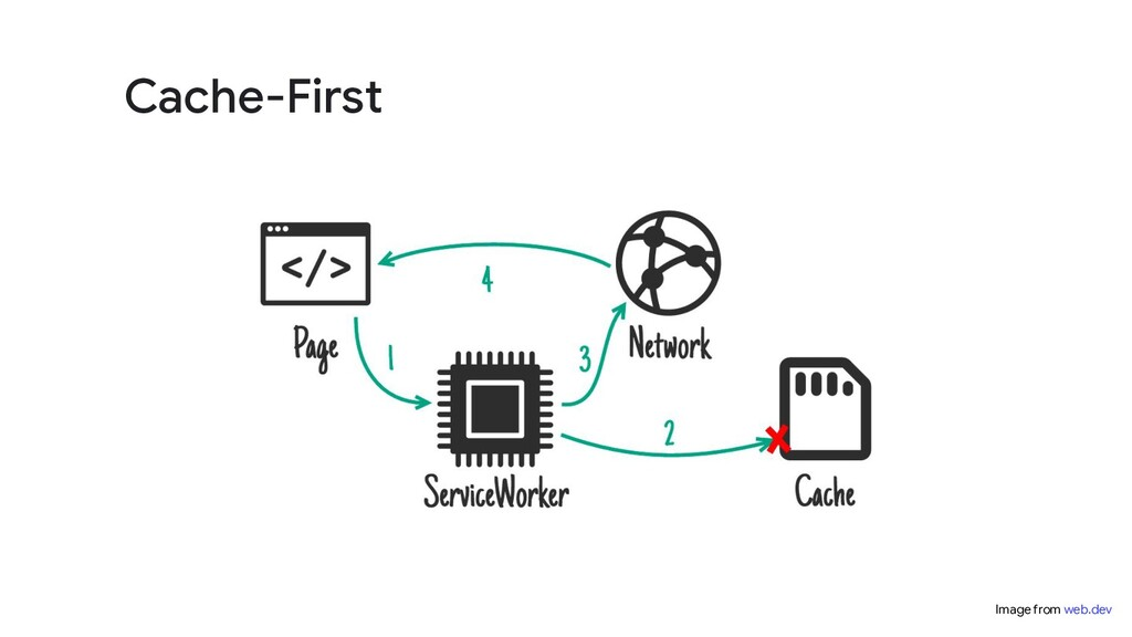 Cache-First Image from web.dev
