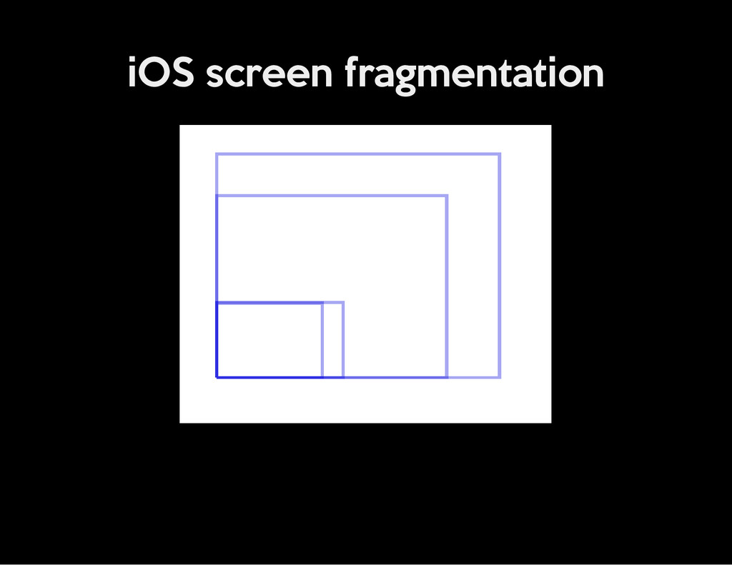 iOS screen fragmentation