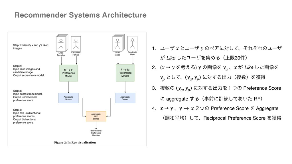 Recommender Systems Architecture 1. Ϣʔβ ͱϢʔβ ͷϖ...