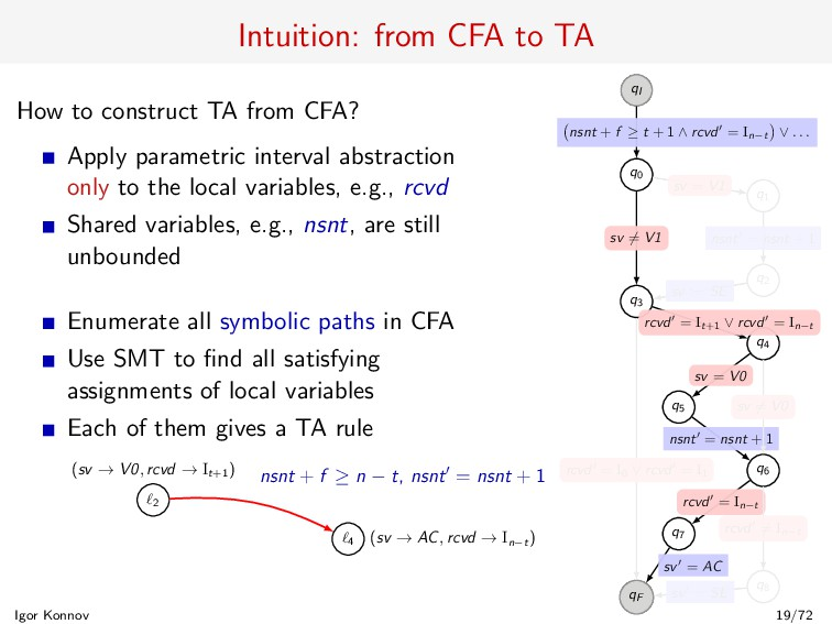 Intuition: from CFA to TA How to construct TA f...