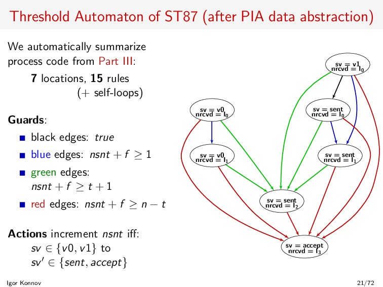 Threshold Automaton of ST87 (after PIA data abs...