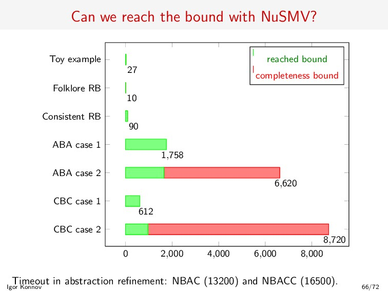 Can we reach the bound with NuSMV? 0 2,000 4,00...