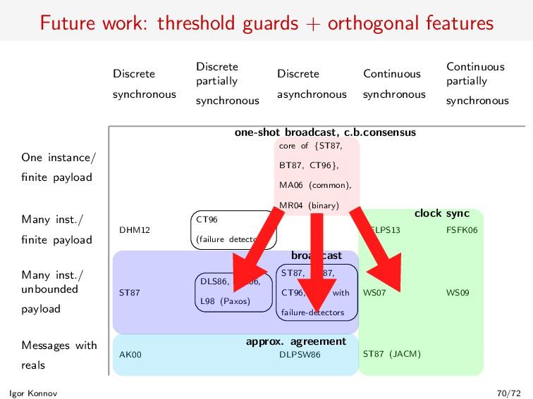Future work: threshold guards + orthogonal feat...