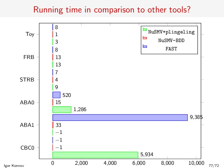 Running time in comparison to other tools? 0 2,...