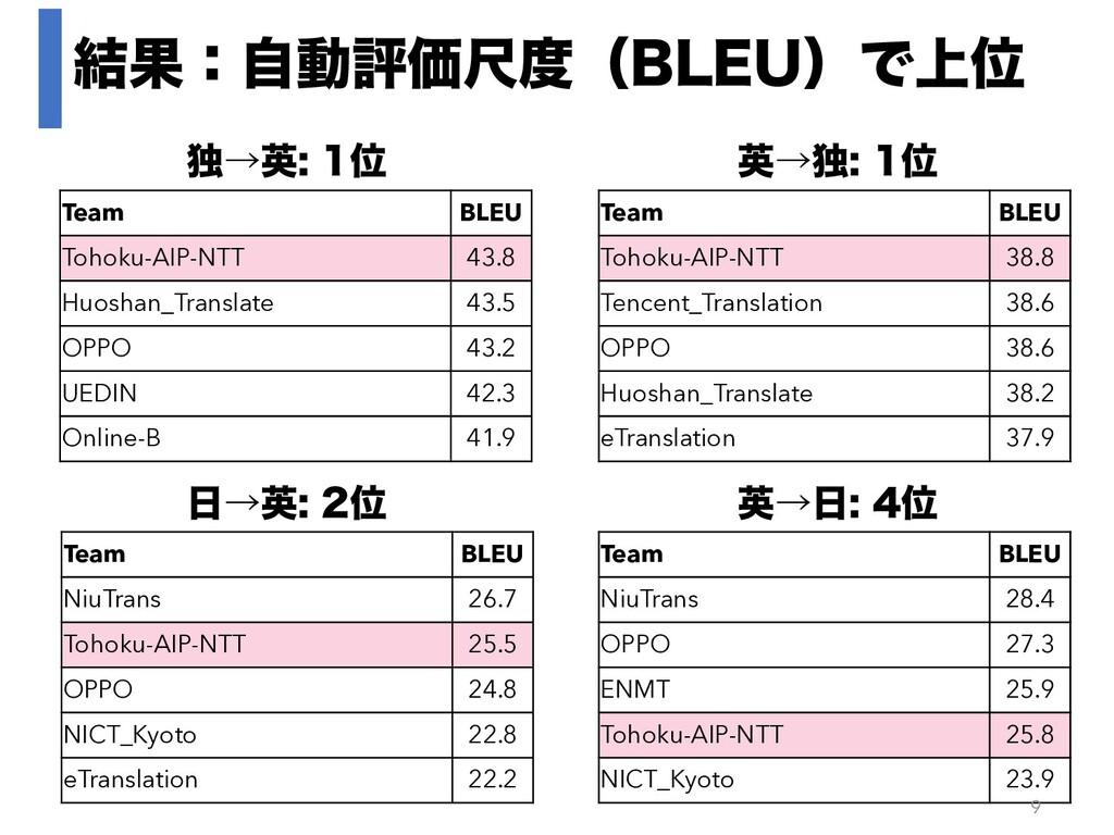݁ՌɿࣗಈධՁईʢ#-&6ʣͰ্Ґ ಠˠӳҐ Team BLEU Tohoku-AIP...