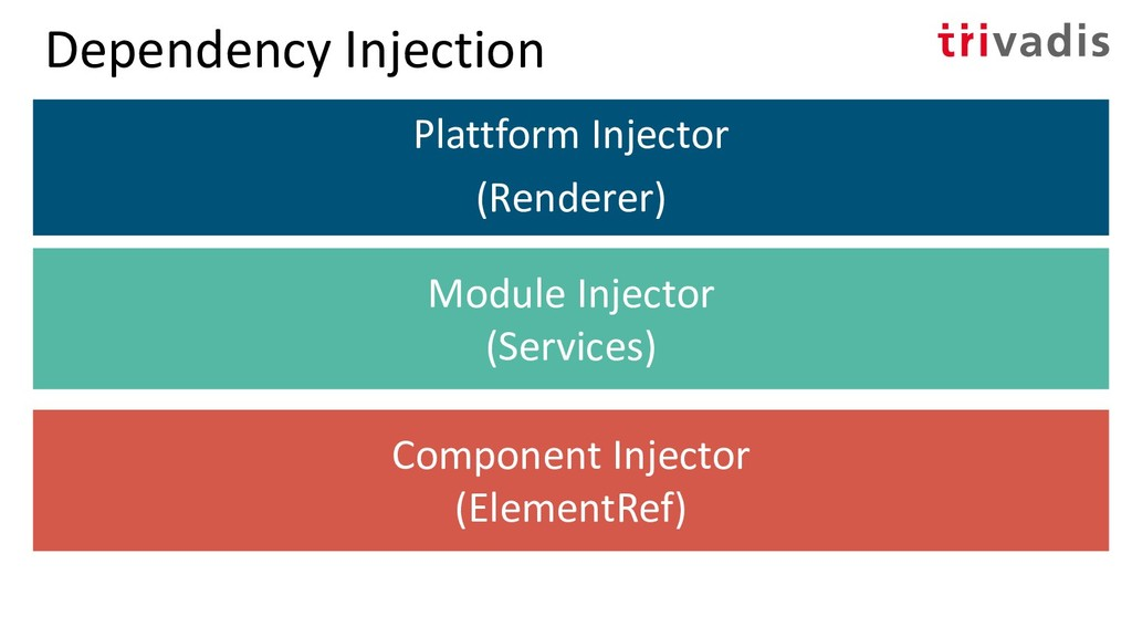 Dependency Injection Plattform Injector (Render...