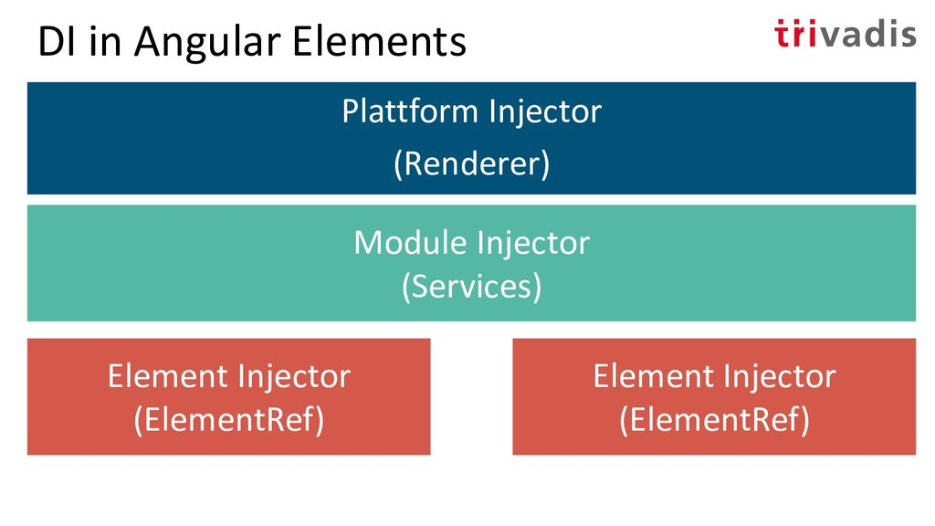 DI in Angular Elements Plattform Injector (Rend...