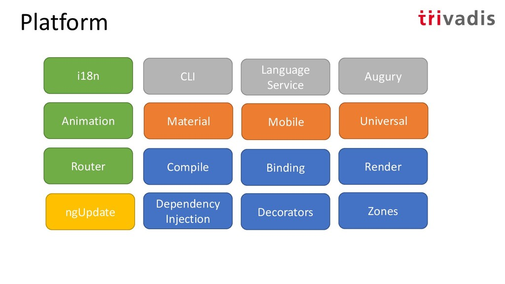 Platform Dependency Injection Decorators Zones ...