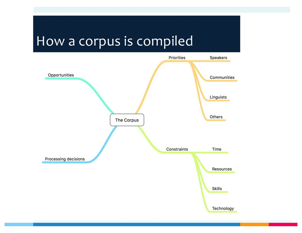 How a corpus is compiled