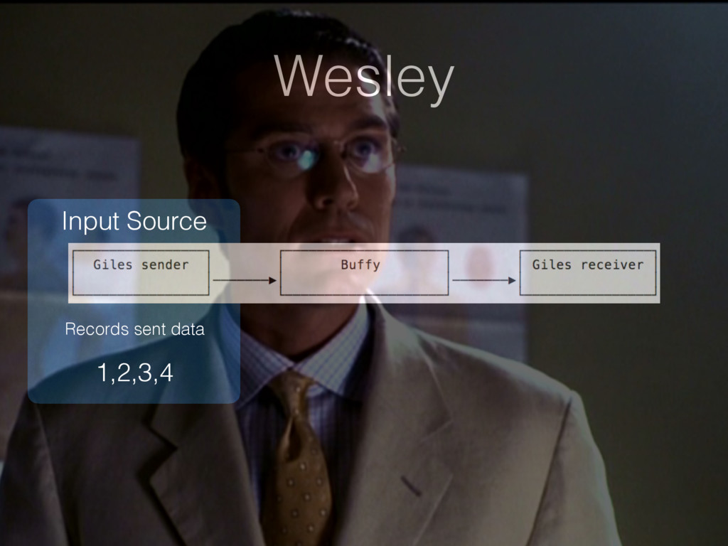 Wesley Input Source Records sent data 1,2,3,4