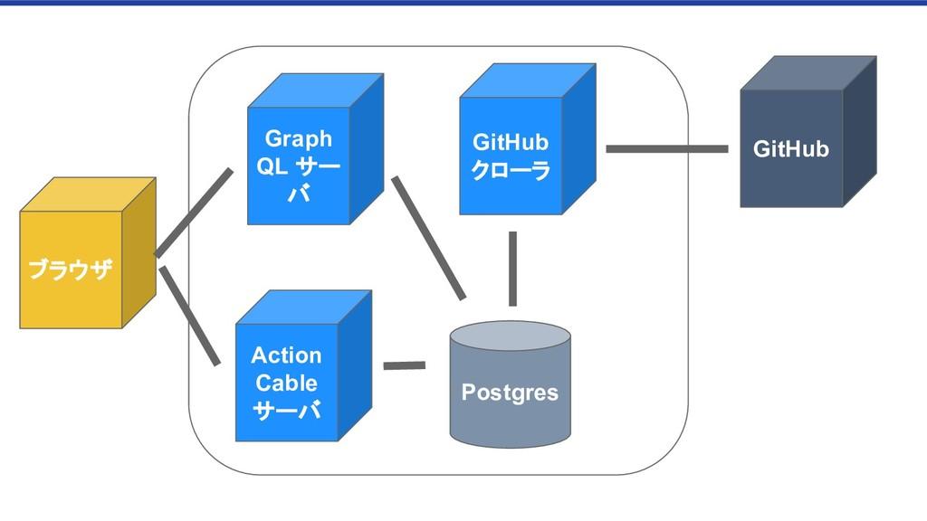 Graph QL サー バ Action Cable サーバ GitHub GitHub クロ...
