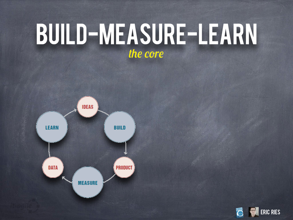 BUILD-MEASURE-LEARN r Eric Ries