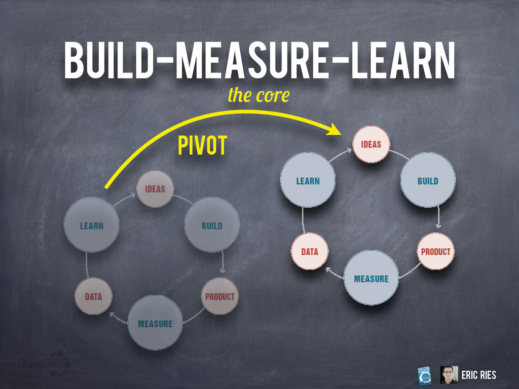 BUILD-MEASURE-LEARN r Eric Ries Pivot